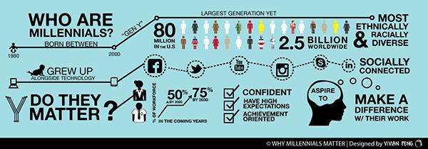 18-34 demographic
