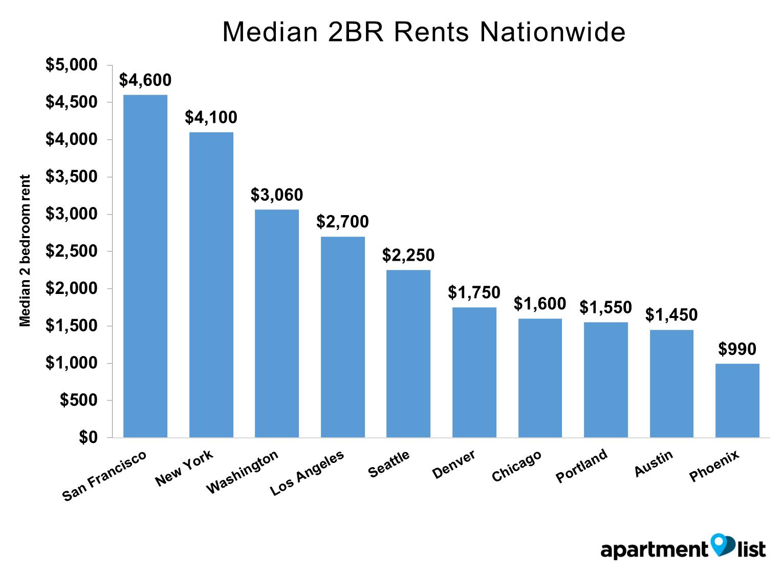 portland rents